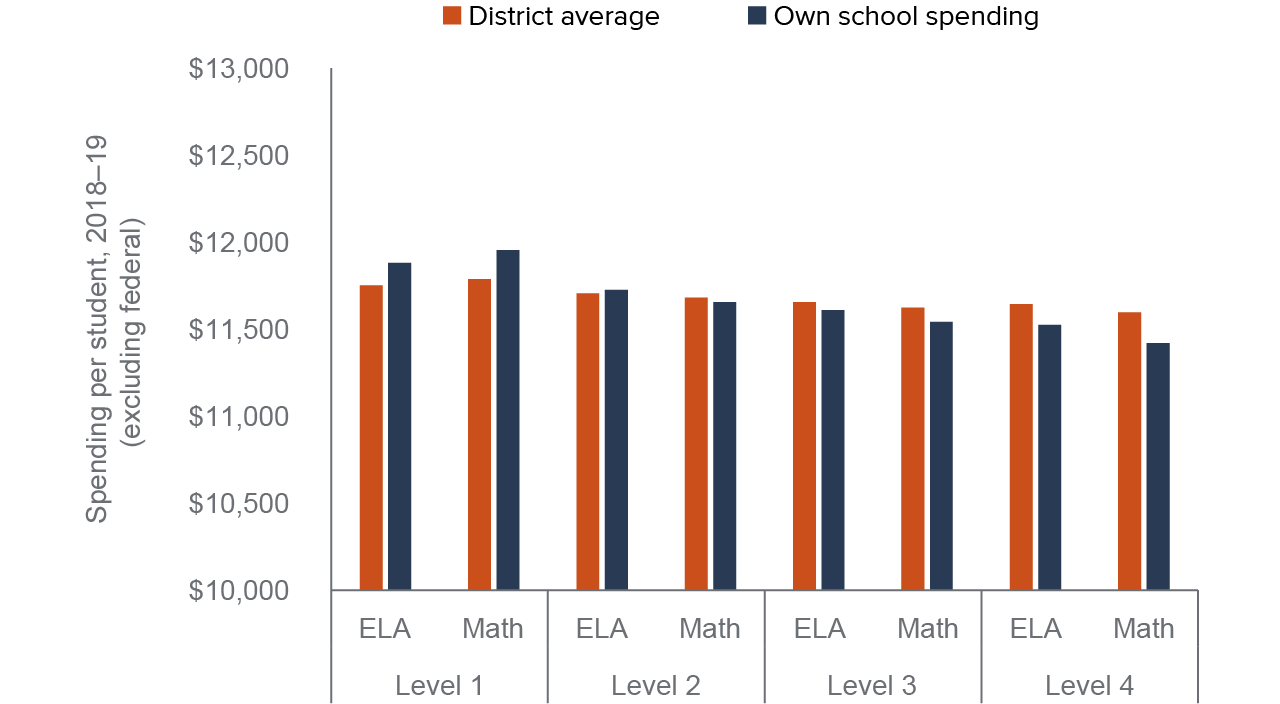 figure 7 - School spending is highest in schools and districts where students have lower test scores