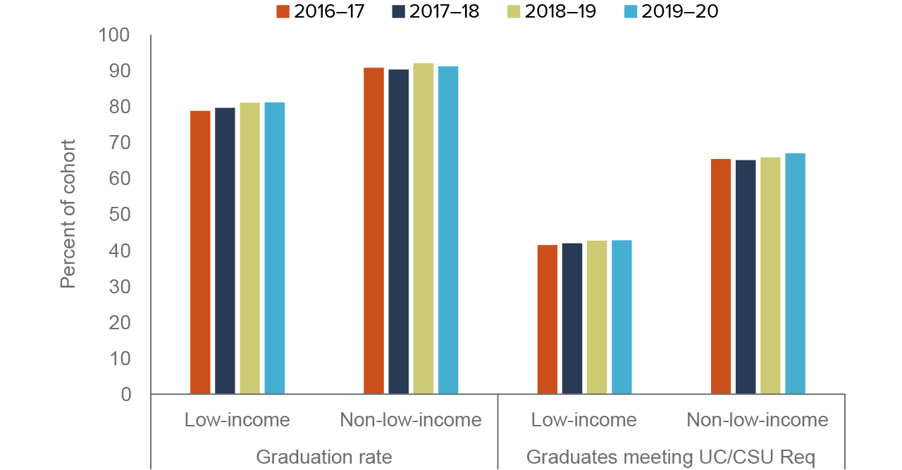figure 8 - Low-income students saw a small rise in graduation rates