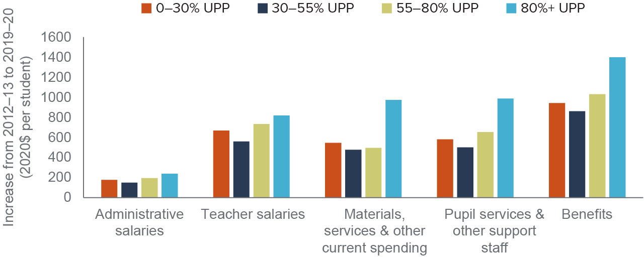 figure - The largest spending increases under the LCFF went to staff benefits and salaries