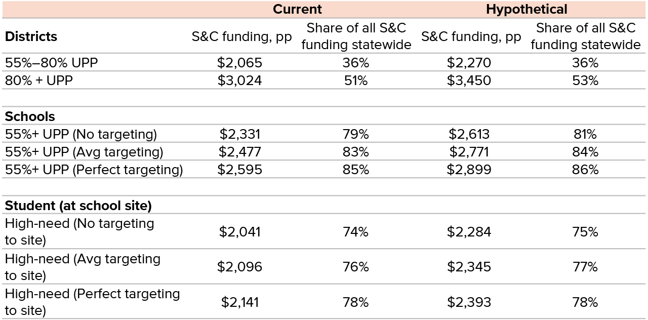table 3 - Highest-need districts would see the largest funding increases from higher concentration grants