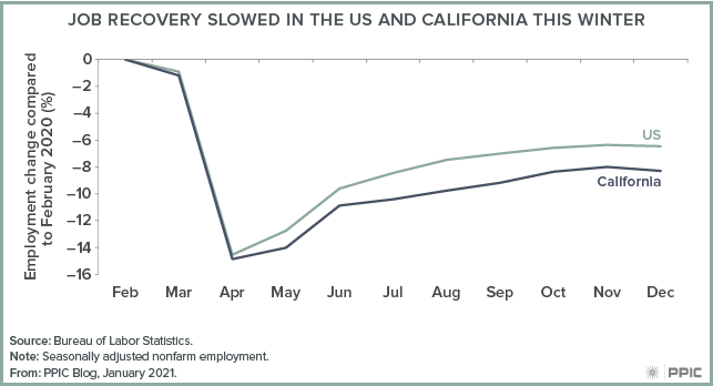figure - Job Recovery Slowed in the US and California This Winter