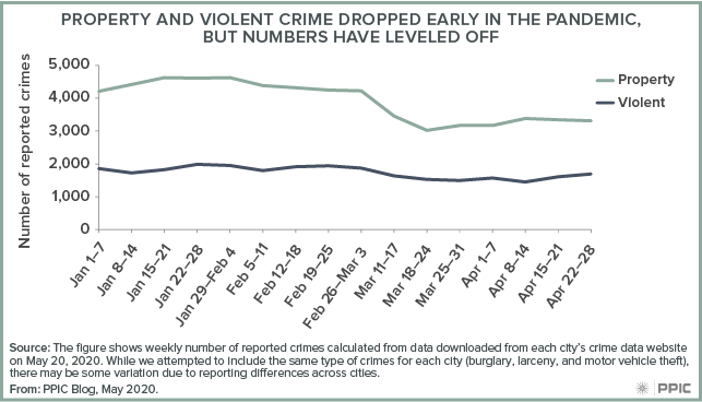 Figure - Property and Violent Crime Dropped Early in the Pandemic, but Numbers Have Leveled Off