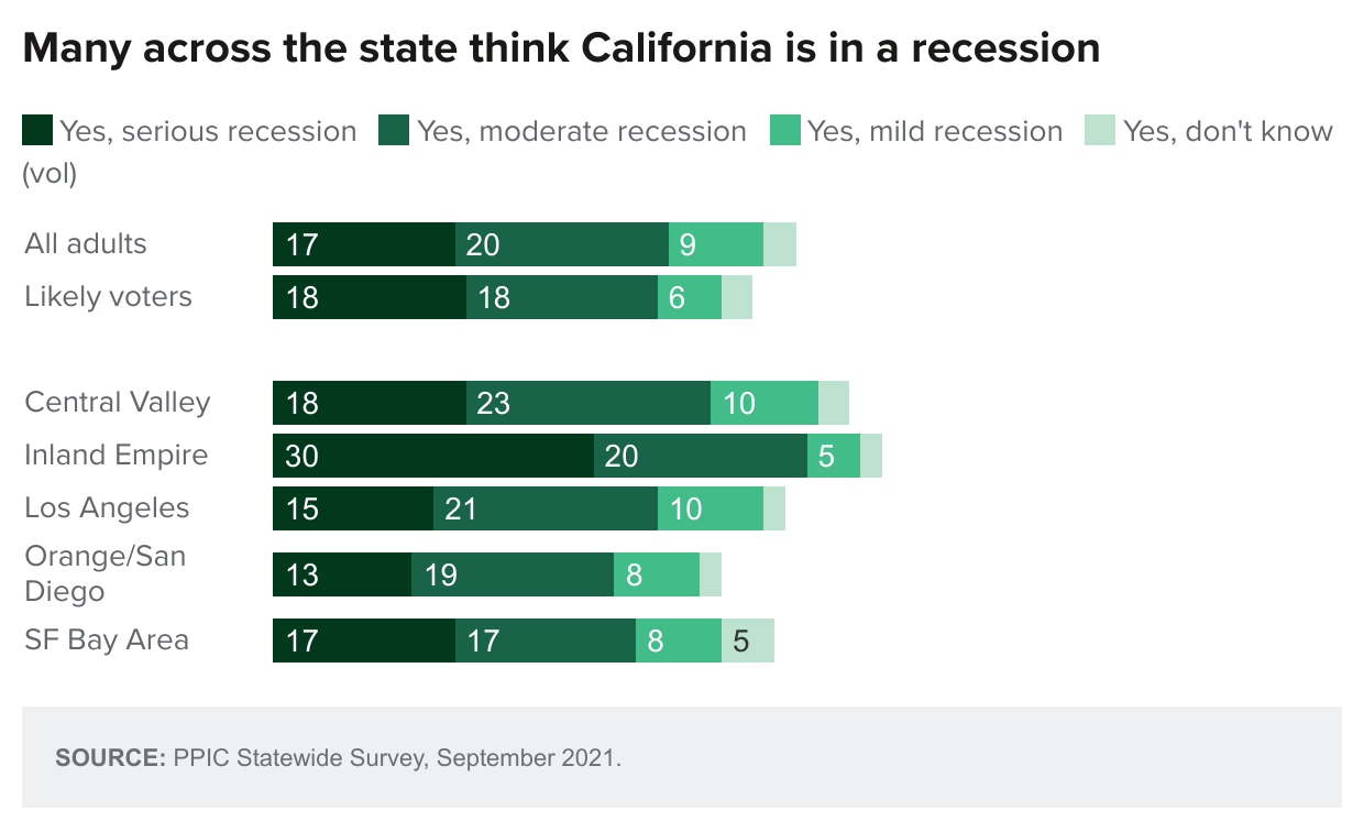 figure - Many Across The State Think California Is In A Recession