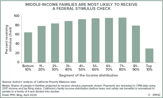 figure - Middle-Income Families Are Most Likely To Receive a Federal Stimulus Check