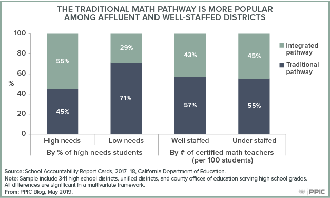 figure - The Traditional Math Pathway Is More Popular Among Affluent and Well-staffed Districts