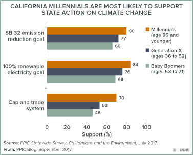 Figure millennials and climate change