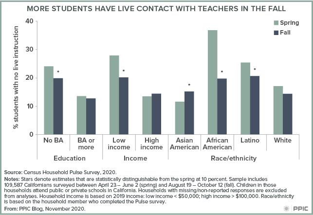 Figure - More Students Have Live Contact with Teachers in the Fall
