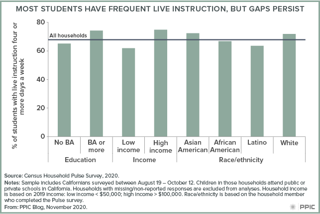 Figure - Most Students Have Frequent Live Instruction, but Gaps Persist