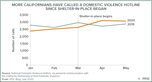 Figure - More Californians Have Called a Domestic Violence Hotline Since Shelter-In-Place Began