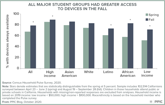 Figure - All Major Student Groups Had Greater Access to Devices in the Fall