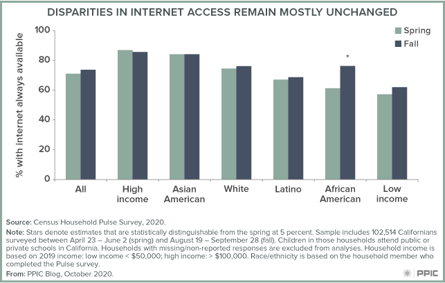 Figure - Disparities in Internet Access Remain Mostly Unchanged