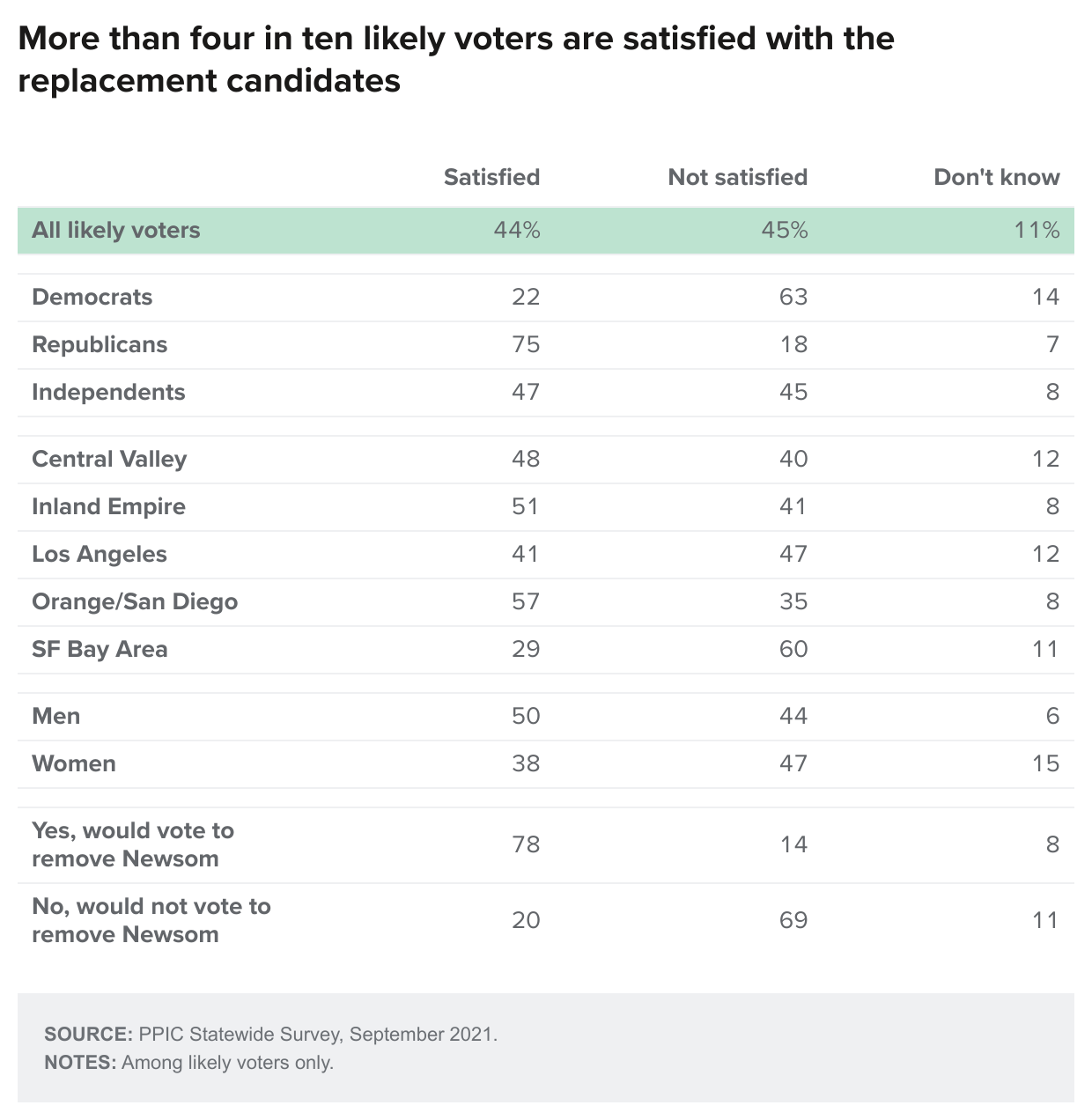 figure - More Than Four In Ten Likely Voters Are Satisfied With The Replacement Candidates