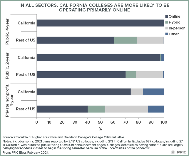 figure - In All Sectors, California Colleges Are More Likely To Be Operating Primarily Online