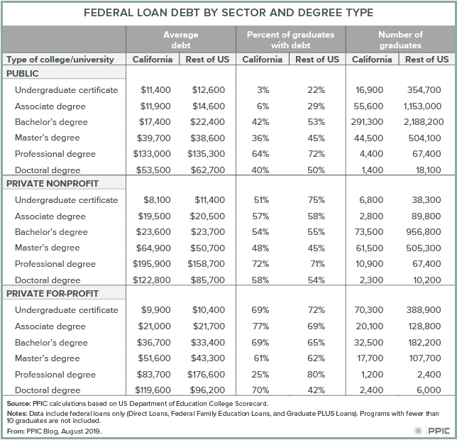 table - Federal Loan Debt by Sector and Degree Type