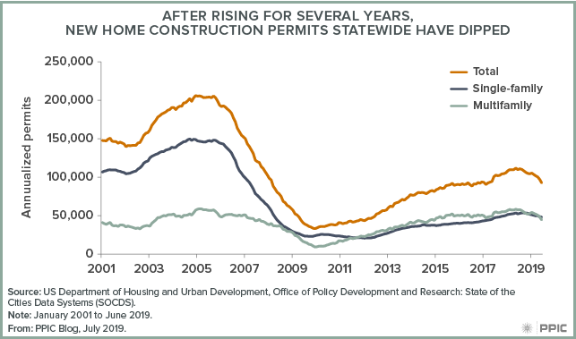 figure - After Rising for Several Years, New Home Construction Permits Statewide have Dipped