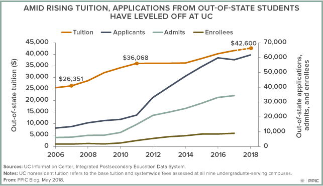 Nonresident Tuition Figure