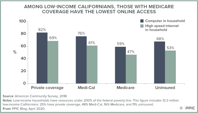 figure - Among Low-Income Californians, Those With Medicare Coverage Have the Lowest Online Access