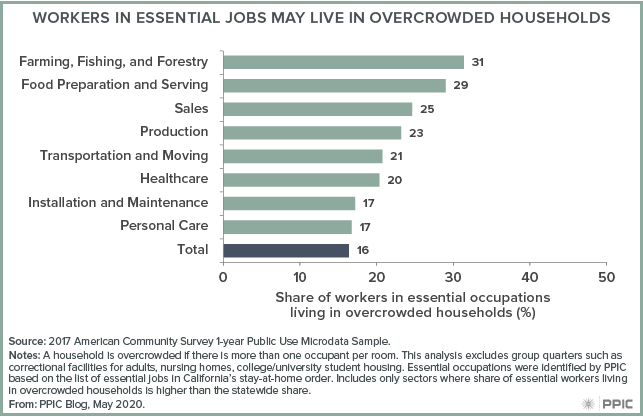 Figure - Workers in Essential Jobs May Live in Overcrowded Households