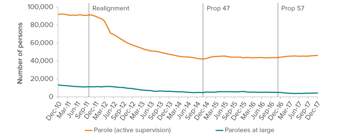 figure - Realignment sharply reduced the active parole population; at-large parole numbers have also declined
