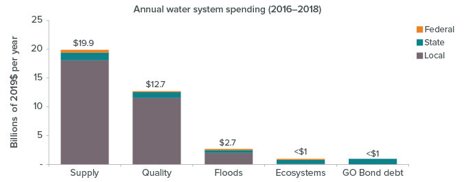 figure - Local utilities raise most of the money spent on water in California