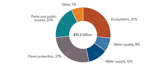 figure - Bonds approved since 2000 have funded a range of efforts