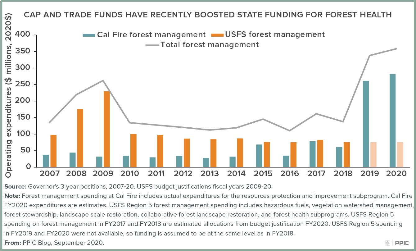 Figure - Cap and Trade Funds Have Recently Boosted State Funding for Forest Health