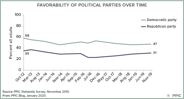 figure - Favorability of Political Parties over Time