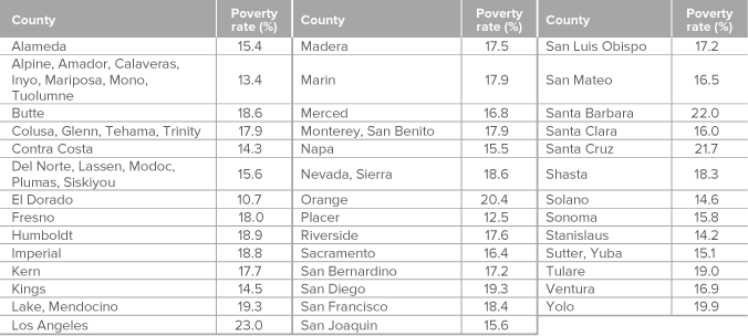 Figure 2: Poverty rates vary widely across California's countie