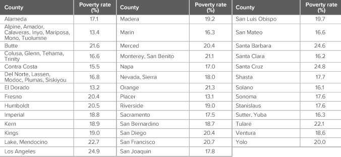figure - Poverty rates vary widely across California's counties