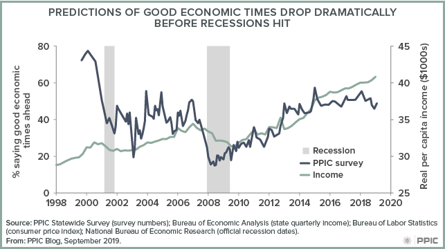 figure - Predictions of Good Economic Times Drop Dramatically Before Recession Hit