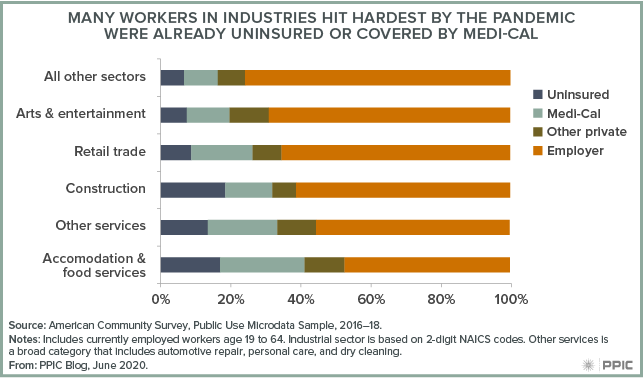 figure - Many Workers in Industries Hit Hardest by the Pandemic Were Already Uninsured or Covered by Medi-Cal