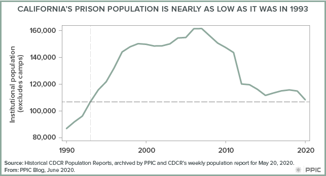 Figure - California's Prison Population Is Nearly as Low as It Was in 1993
