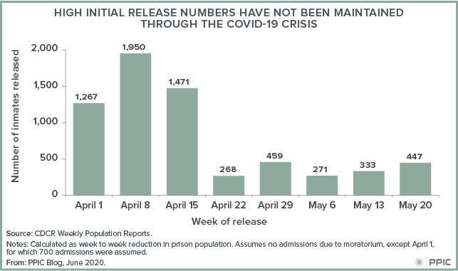 Figure - High Initial Release Numbers have not Been Maintained through the COVID-19 Crisis