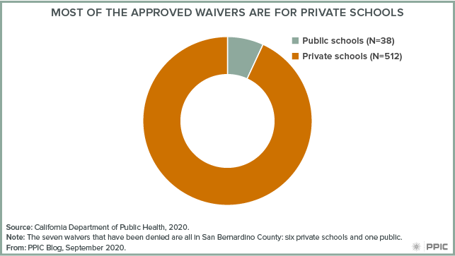 figure – Most of the Approved Waivers Are for Private Schools