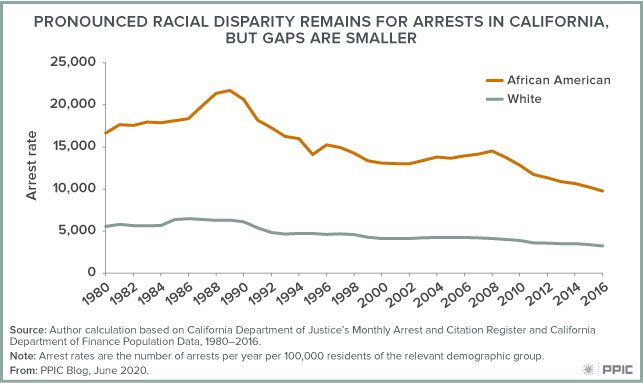 Figure - Pronounced Racial Disparity Remains for Arrests in California, but Gaps Are Smaller