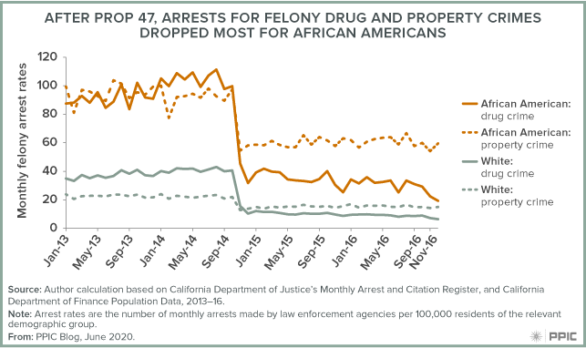 Figure - After Prop 47, Arrests for Felony Drug and Property Crimes Dropped Most for African Americans