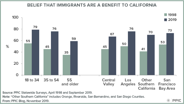 figure - Belief that Immigrants Are a Benefit to California