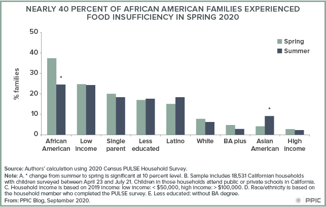 figure - Nearly 40 Percent of African American Families Experienced Food Insufficiency in Spring 2020