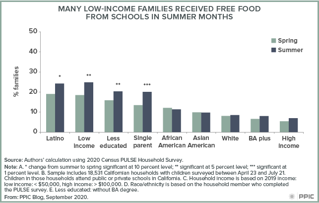 figure - Many Low-Income Families Received Free Food from Schools in Summer Months