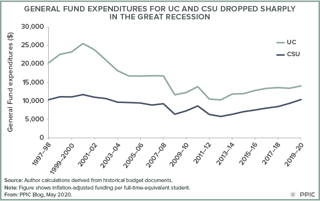 figure - General Fund Expenditures for UC and CSU Dropped Sharply in the Great Recession