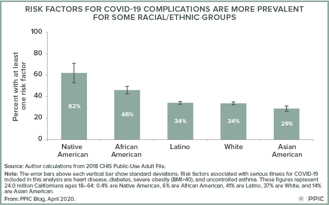 figure - Risk Factors for COVID-19 Complications Are More Prevalent for Some Racial/Ethnic Groups