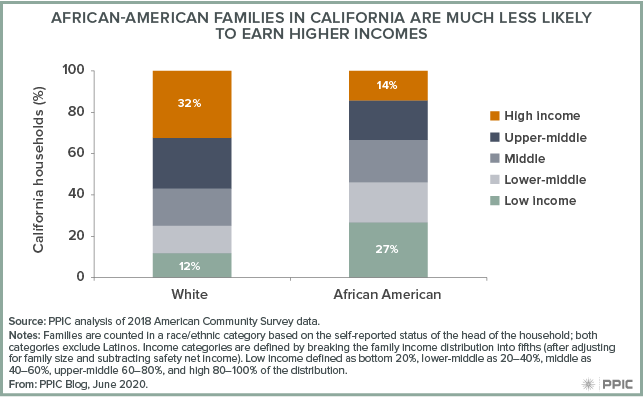 Figure - African-American Families in California Are Much Less Likely To Earn Higher Incomes