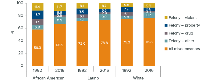Figure - Felony Arrests Now Make Up Smaller Shares of Arrests across Racial/Ethnic Groups