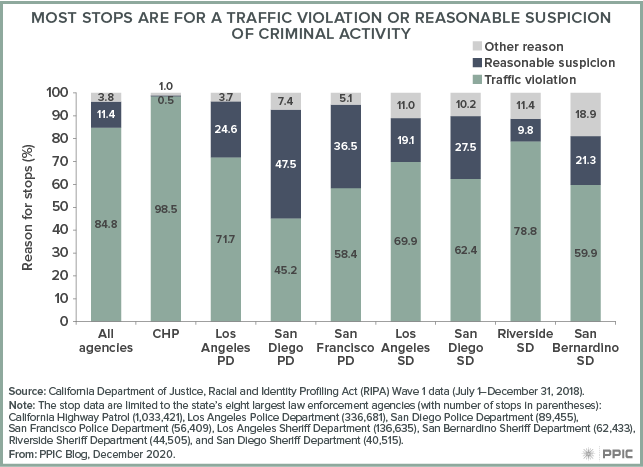 Figure - Most Stops Are for a Traffic Violation or Reasonable Suspicion of Criminal Activity