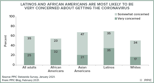 figure - Latinos and African Americans Are Most Likely To Be Very Concerned About Getting the Coronavirus