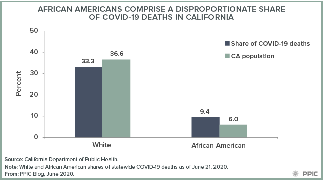 Figure - African Americans Comprise a Disproportionate Share of COVID-19 Deaths in California