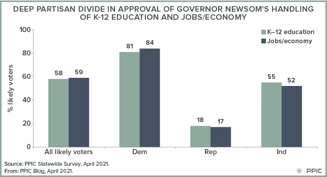 figure - Deep Partisan Divide in Approval of Governor Newsom's Handling of K-12 Education and Jobs/Economy