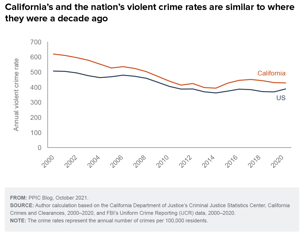 figure - California's and the nation's violent crime rates are similar to where they were a decade ago