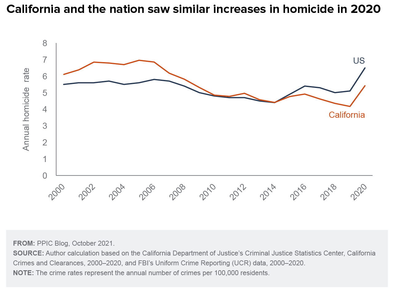 figure - California and the nation saw similar increases in homicide in 2020