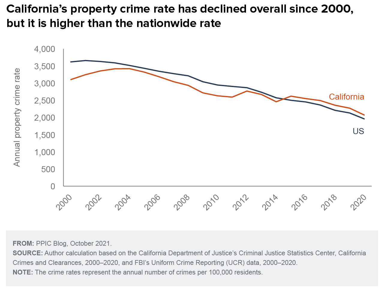 figure - California's property crime rate has declined overall since 2000, but it is higher than the nationwide rate